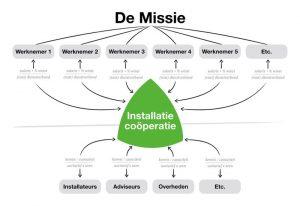 missie van de installatie cooperatie